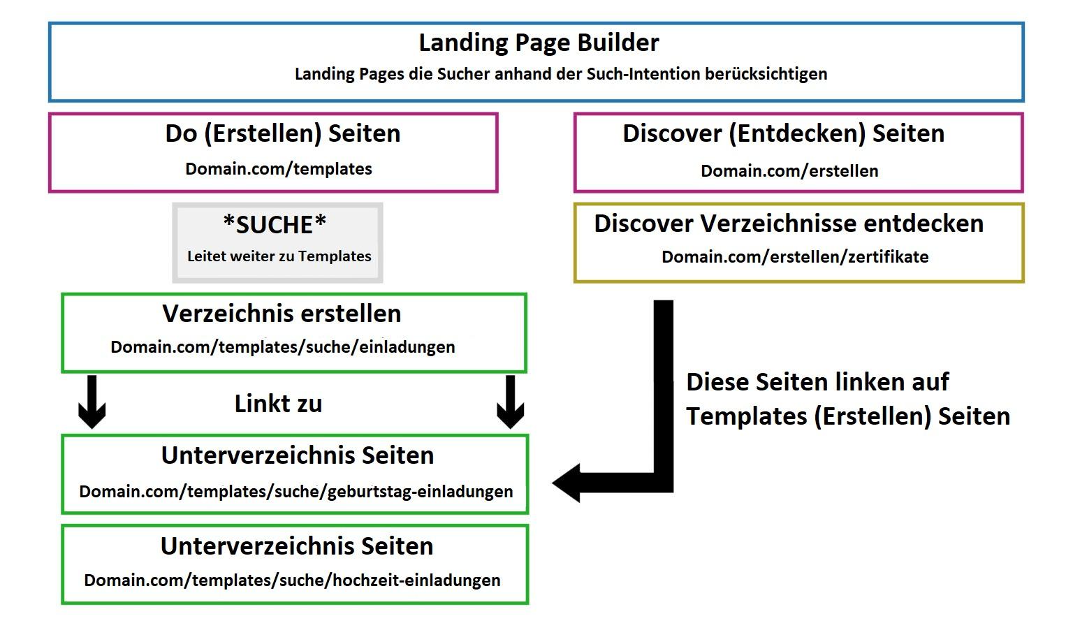 Landing Page Diagramm von URLs und Verzeichnissen