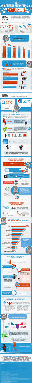 Content Marketing Explosion