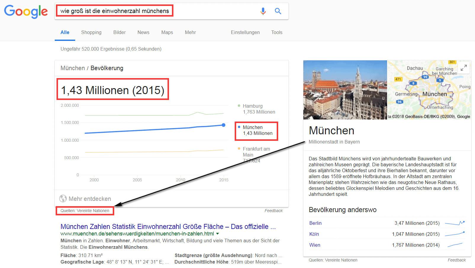Google Snippets: Einwohner München 2015