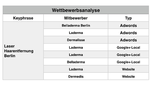Wettbewerbsanalyse Keywordrecherche