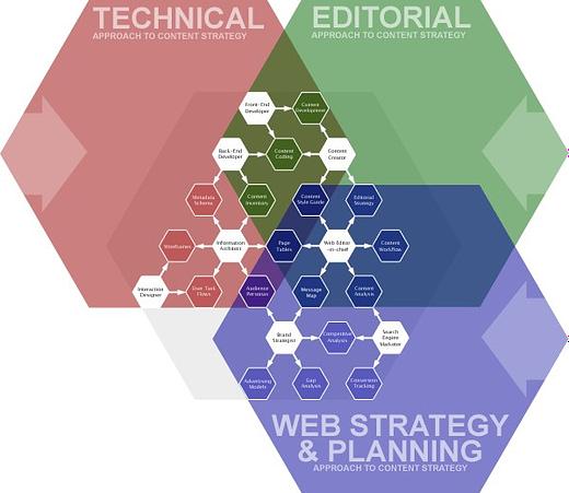 Contenty Strategy Herangehensweise