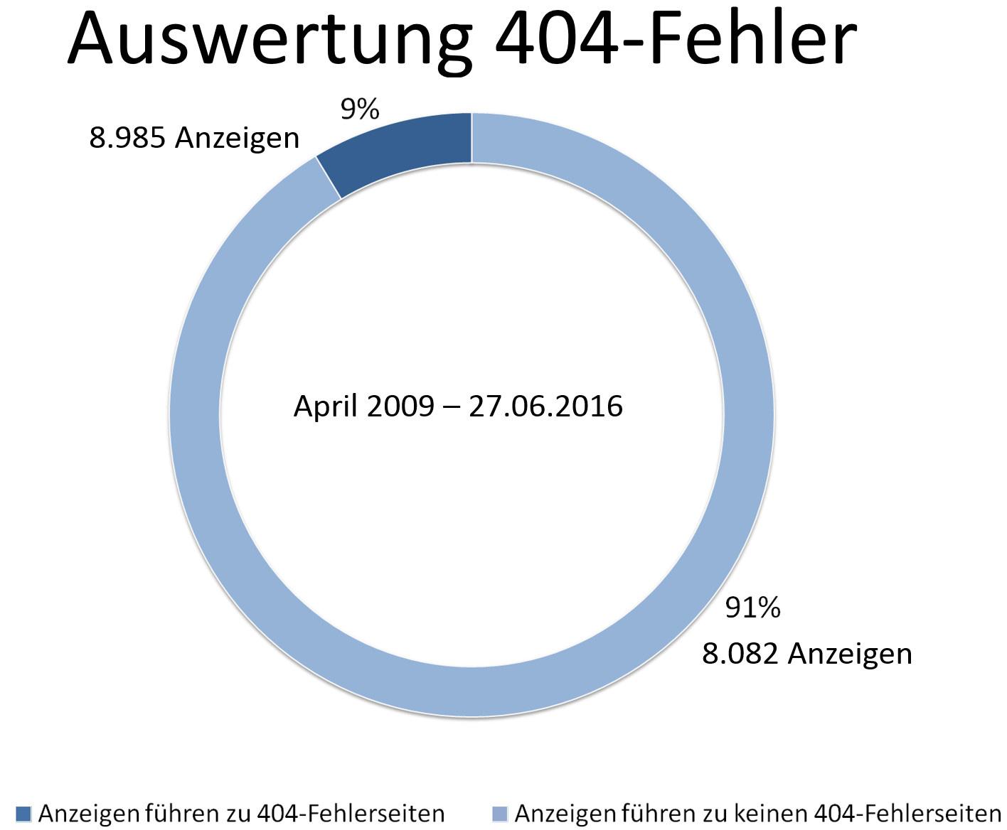 404_fehler