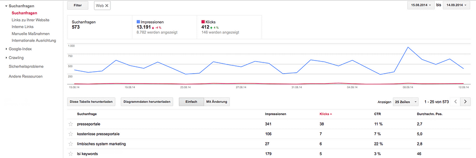 Suchanfragen in den Google Webmaster Tools