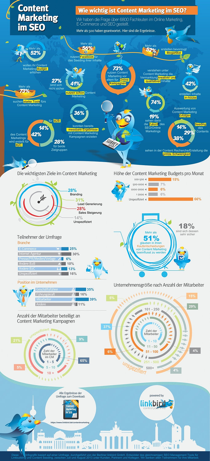 linkbird_infografik_content_marketing