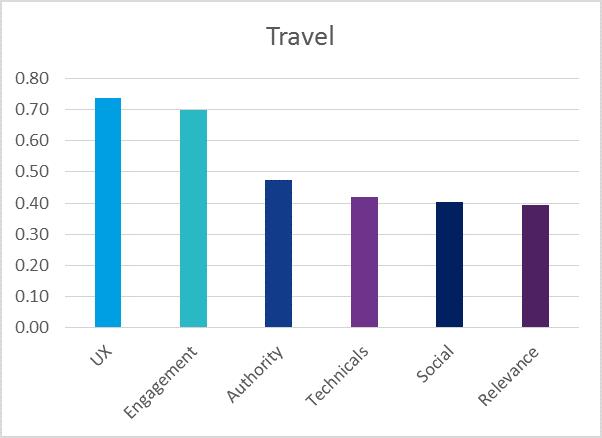 Ranking-Faktoren Tourismus, Reisen, Hotels und Travel