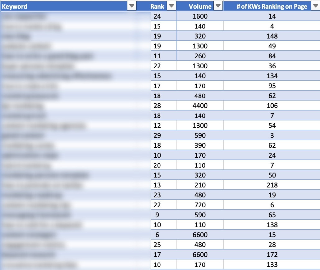 Keywords Ranking
