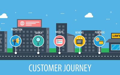 Datengetriebenes Marketing – Teil 3