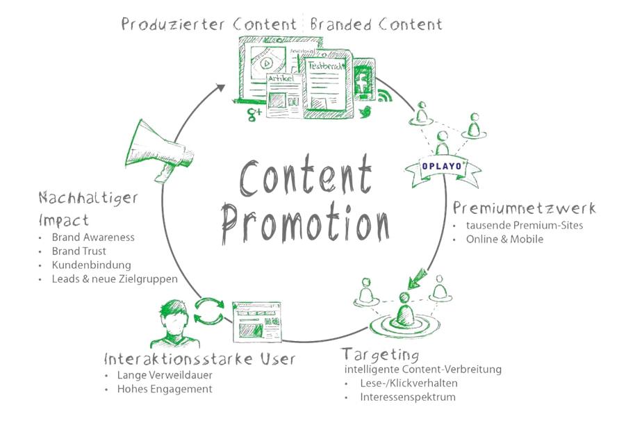 content_promotion
