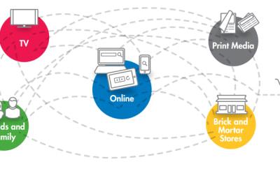 Augenblicke der Wahrheit Teil I: Kaufprozesse im Wandel der Digitalisierung