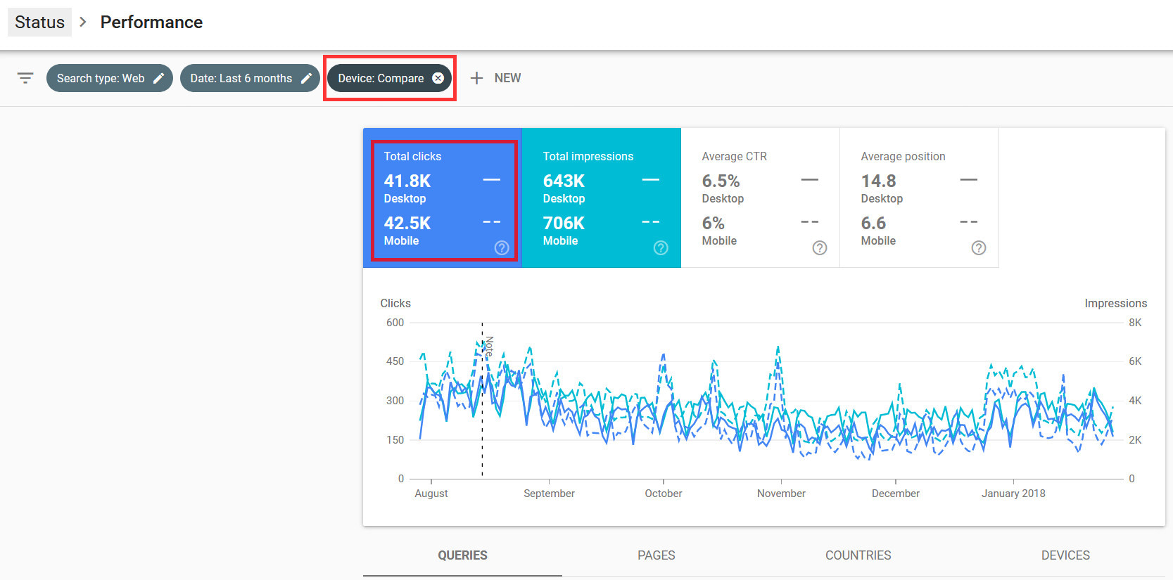 Mobile und Desktop Traffic in der Google Search Console